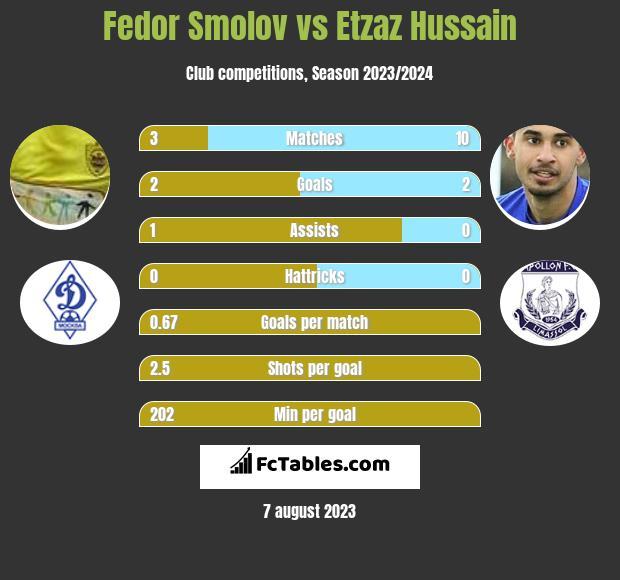 Fedor Smolov vs Etzaz Hussain