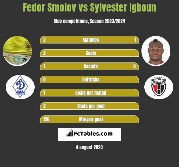 Fedor Smolov vs Sylvester Igboun infographic