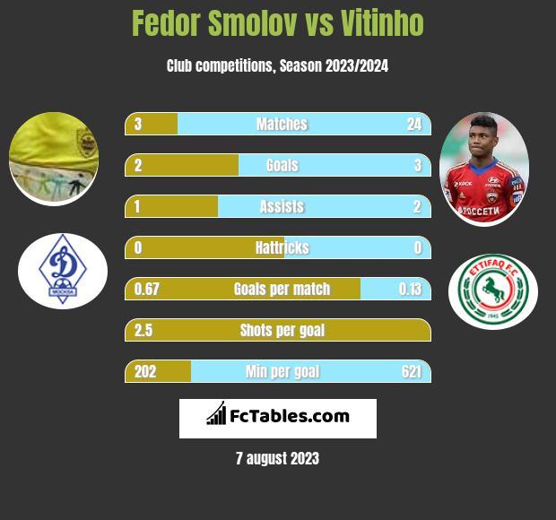 Fedor Smolov vs Vitinho