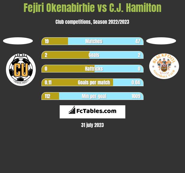 Fejiri Okenabirhie vs C.J. Hamilton h2h player stats