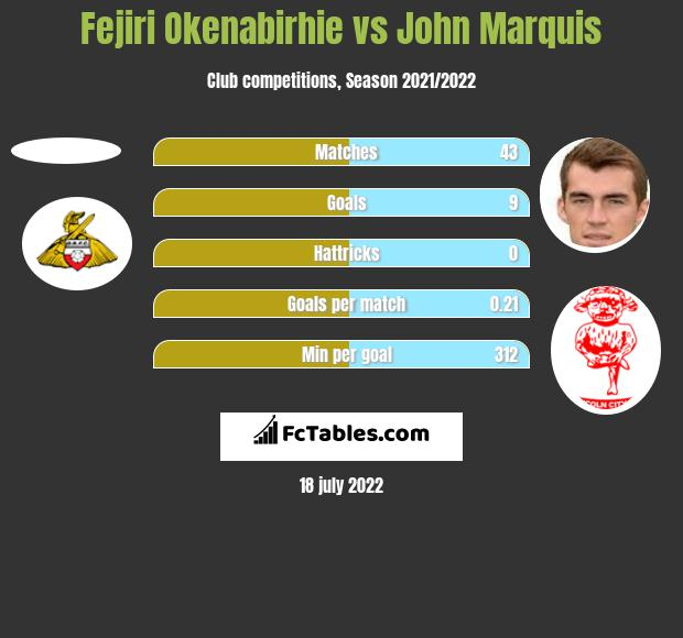 Fejiri Okenabirhie vs John Marquis h2h player stats