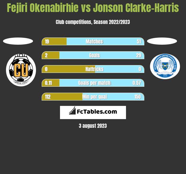 Fejiri Okenabirhie vs Jonson Clarke-Harris h2h player stats