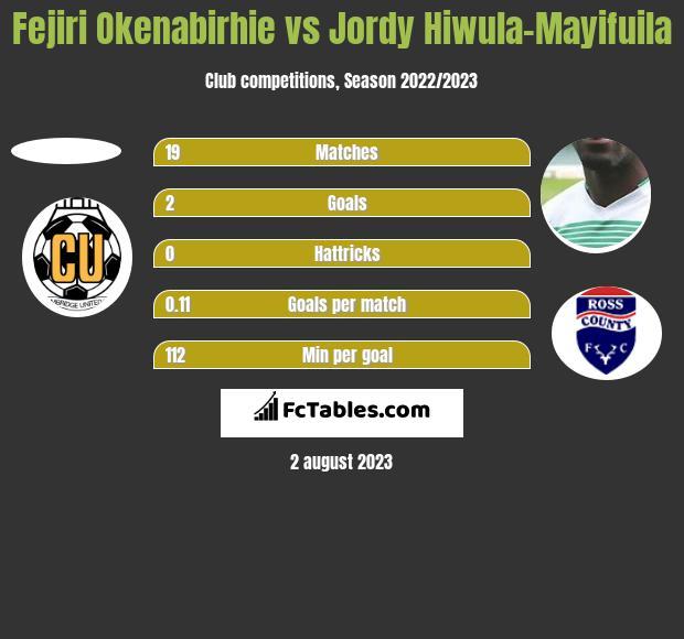 Fejiri Okenabirhie vs Jordy Hiwula-Mayifuila h2h player stats