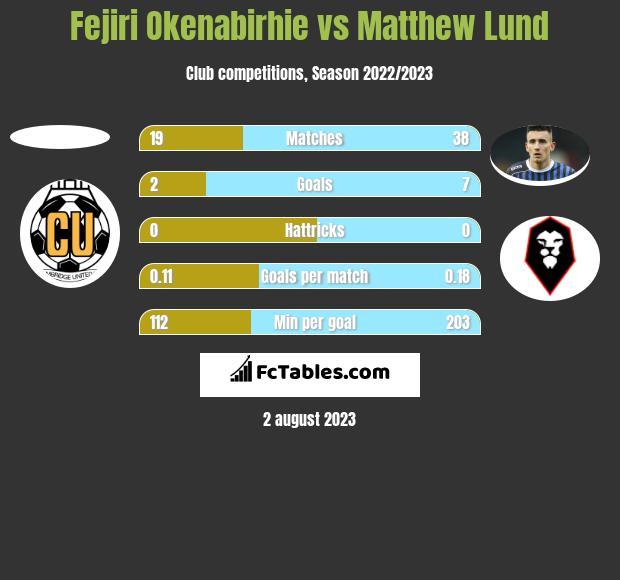 Fejiri Okenabirhie vs Matthew Lund h2h player stats