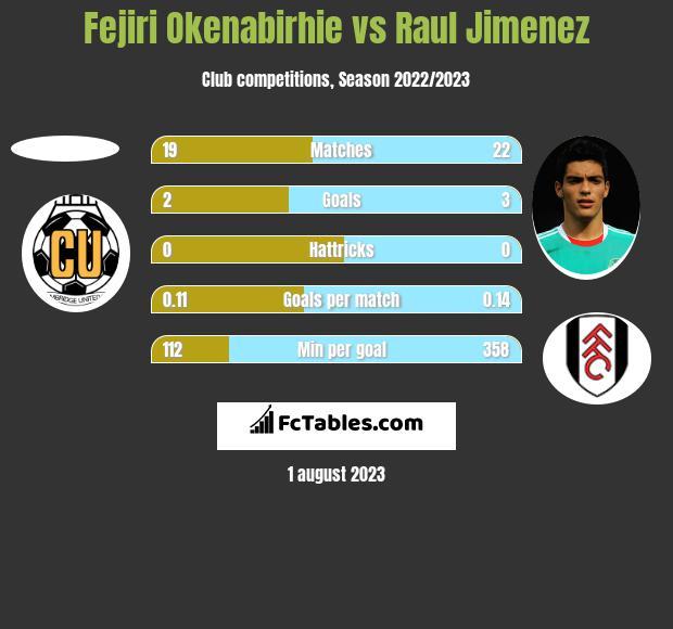 Fejiri Okenabirhie vs Raul Jimenez h2h player stats