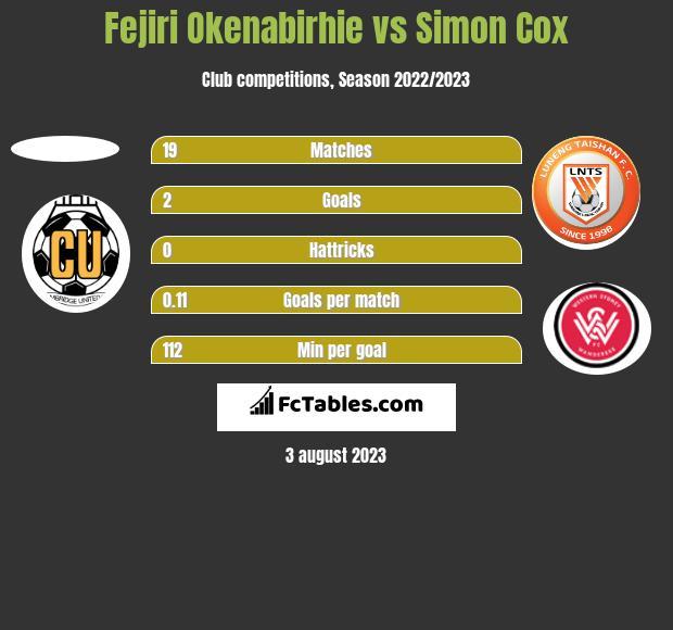 Fejiri Okenabirhie vs Simon Cox h2h player stats