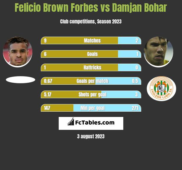 Felicio Brown Forbes vs Damjan Bohar h2h player stats