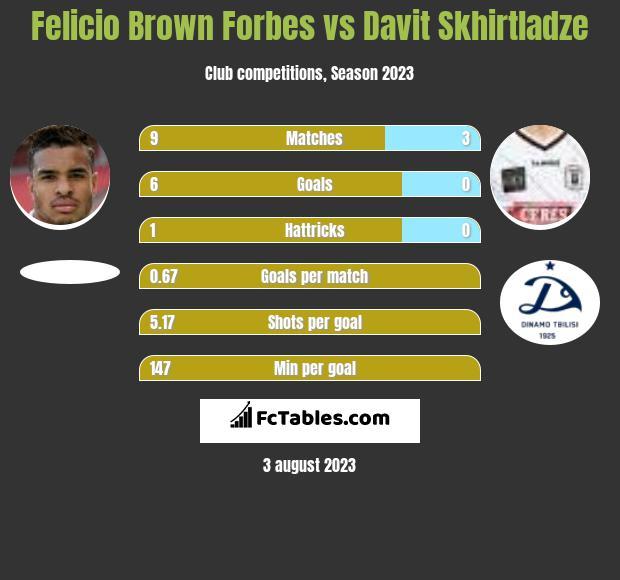 Felicio Brown Forbes vs Davit Skhirtladze h2h player stats