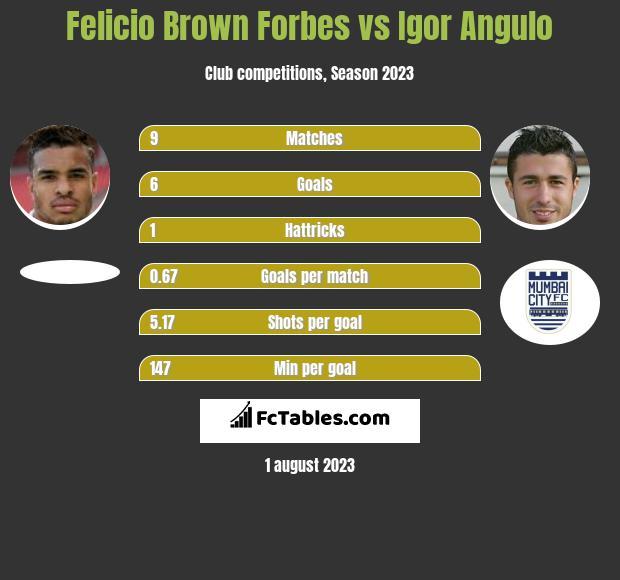 Felicio Brown Forbes vs Igor Angulo h2h player stats