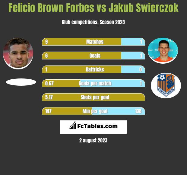 Felicio Brown Forbes vs Jakub Świerczok h2h player stats