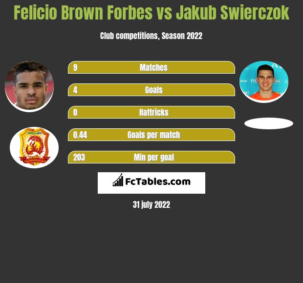 Felicio Brown Forbes vs Jakub Swierczok h2h player stats