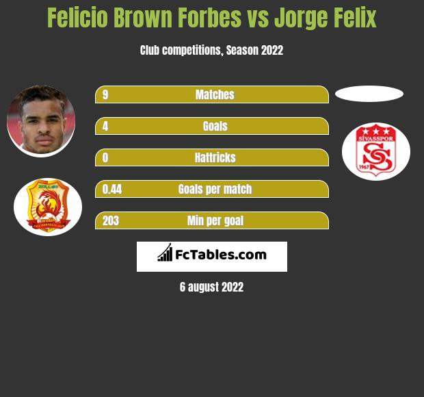 Felicio Brown Forbes vs Jorge Felix h2h player stats