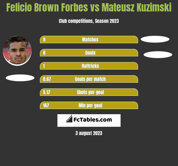 Felicio Brown Forbes vs Mateusz Kuzimski h2h player stats