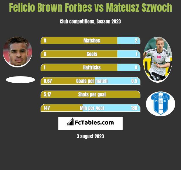 Felicio Brown Forbes vs Mateusz Szwoch h2h player stats