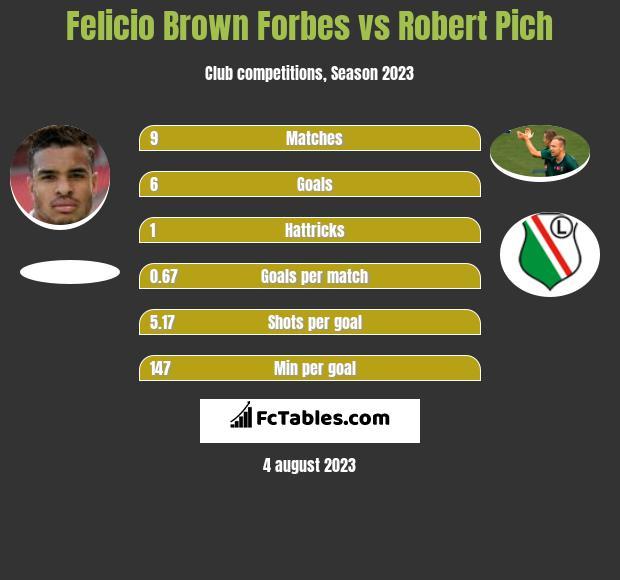 Felicio Brown Forbes vs Robert Pich h2h player stats