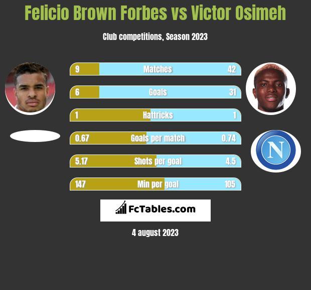 Felicio Brown Forbes vs Victor Osimeh h2h player stats