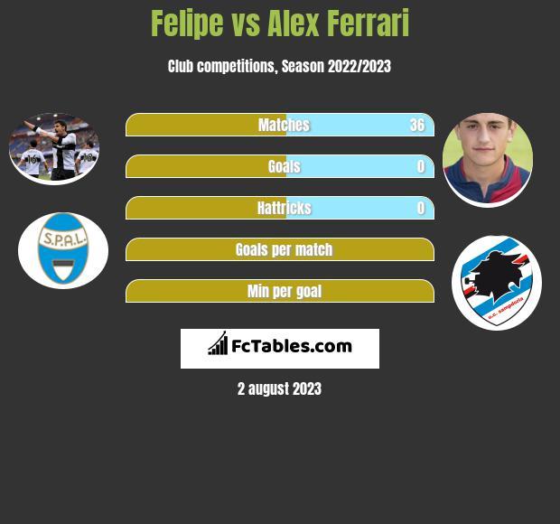 Felipe vs Alex Ferrari infographic