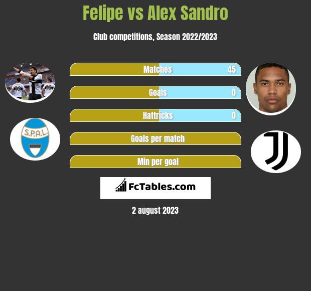 Felipe vs Alex Sandro infographic