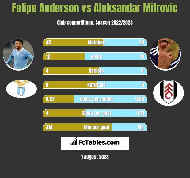 Felipe Anderson vs Aleksandar Mitrovic infographic