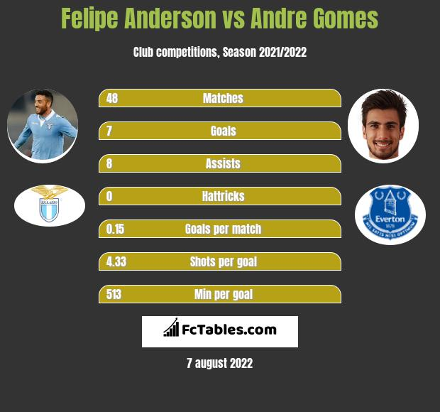 Felipe Anderson infographic statistics for Everton