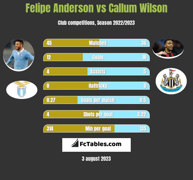 Felipe Anderson vs Callum Wilson infographic