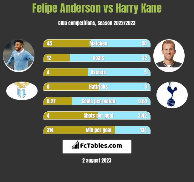 Felipe Anderson vs Harry Kane infographic