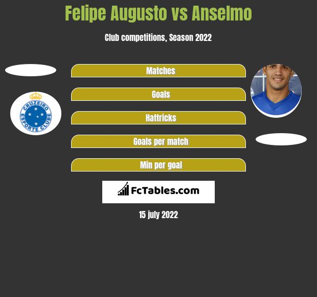 Felipe Augusto vs Anselmo h2h player stats