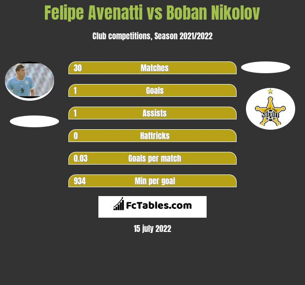 Felipe Avenatti vs Boban Nikolov h2h player stats