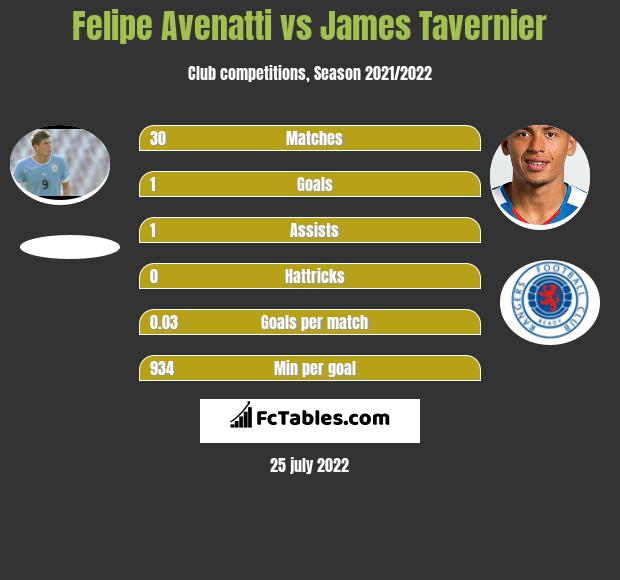 Felipe Avenatti vs James Tavernier h2h player stats