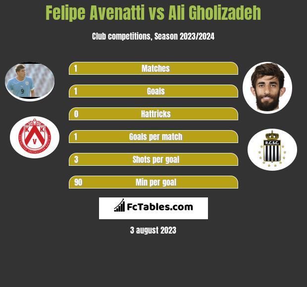 Felipe Avenatti vs Ali Gholizadeh infographic