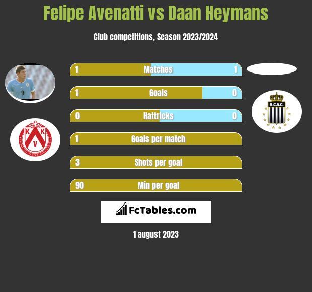 Felipe Avenatti vs Daan Heymans h2h player stats