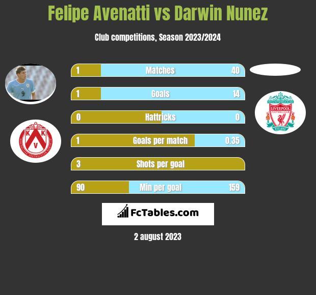 Felipe Avenatti vs Darwin Nunez h2h player stats