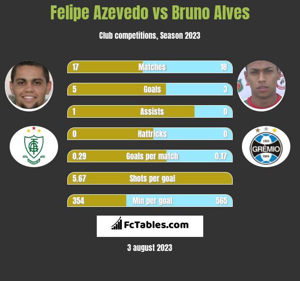 Felipe Azevedo vs Bruno Alves h2h player stats