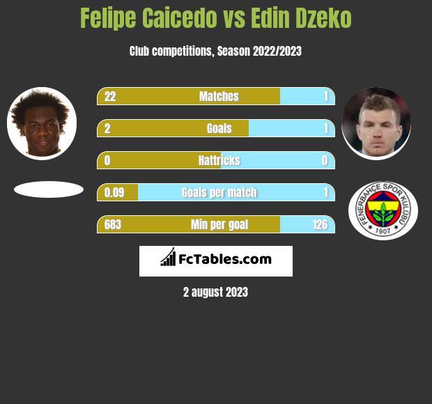 Felipe Caicedo vs Edin Dzeko infographic