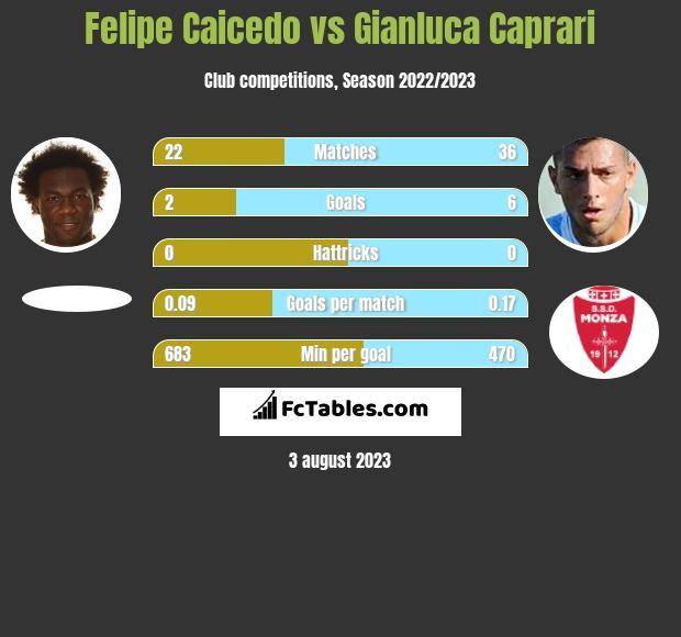 Felipe Caicedo vs Gianluca Caprari infographic