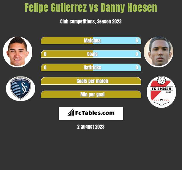 Felipe Gutierrez vs Danny Hoesen h2h player stats