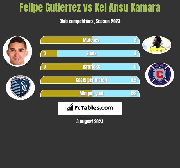 Felipe Gutierrez vs Kei Ansu Kamara h2h player stats