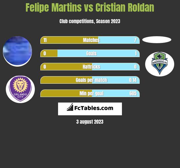 Felipe Martins vs Cristian Roldan infographic