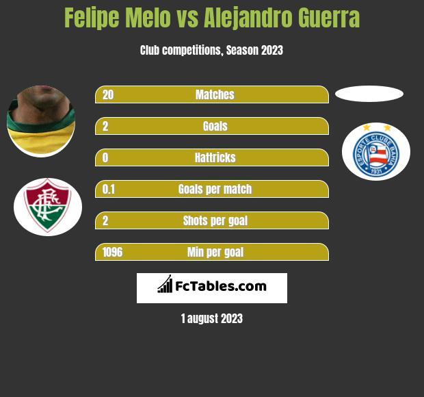 Felipe Melo vs Alejandro Guerra infographic