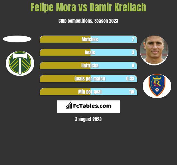 Felipe Mora vs Damir Kreilach h2h player stats