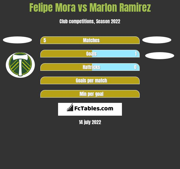 Felipe Mora vs Marlon Ramirez h2h player stats