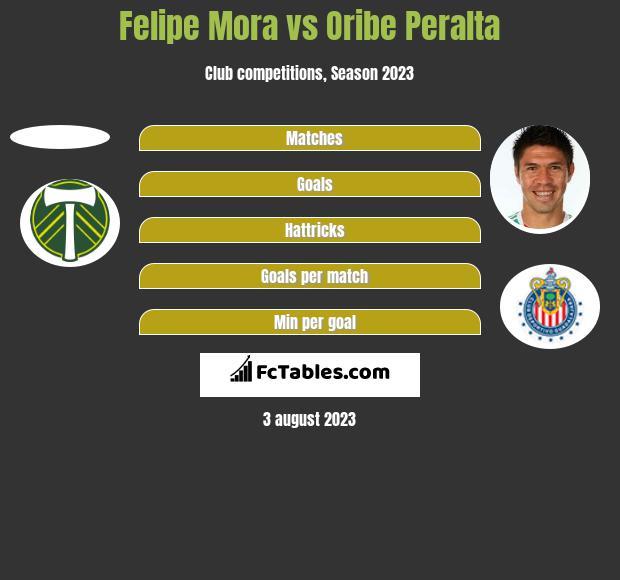 Felipe Mora vs Oribe Peralta h2h player stats