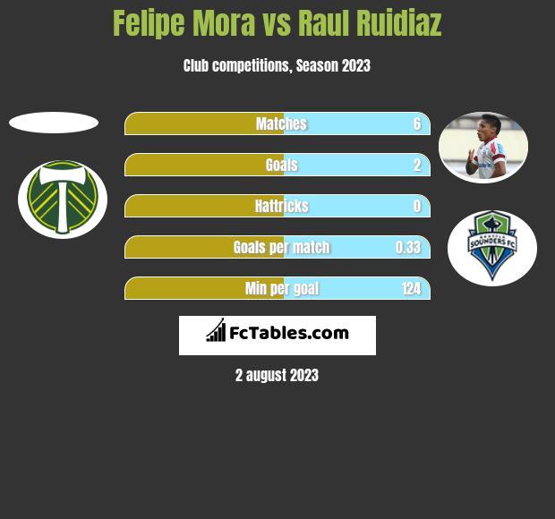 Felipe Mora vs Raul Ruidiaz h2h player stats