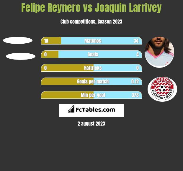 Felipe Reynero vs Joaquin Larrivey h2h player stats