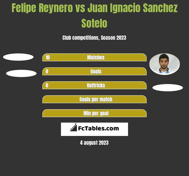Felipe Reynero vs Juan Ignacio Sanchez Sotelo h2h player stats