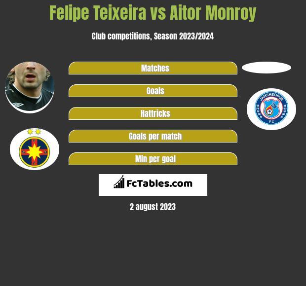 Felipe Teixeira vs Aitor Monroy infographic