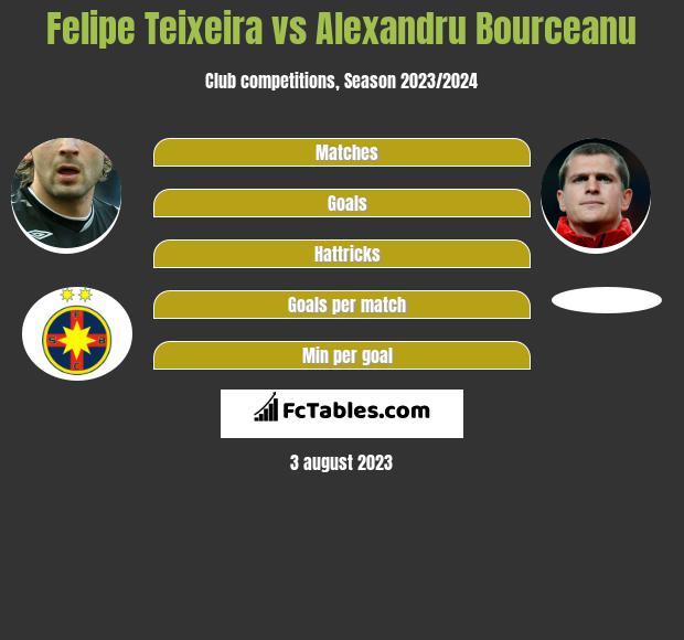Felipe Teixeira vs Alexandru Bourceanu infographic
