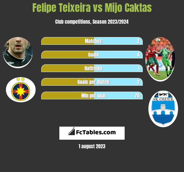 Felipe Teixeira vs Mijo Caktas infographic