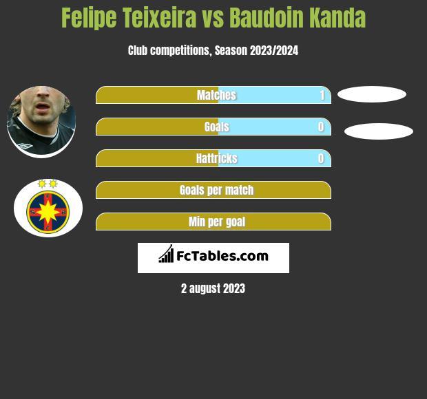 Felipe Teixeira vs Baudoin Kanda infographic