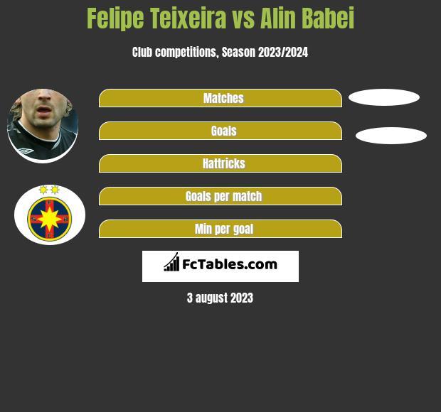 Felipe Teixeira vs Alin Babei infographic